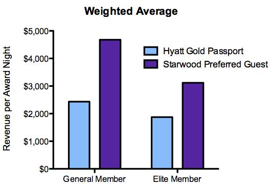 Hyatt SPG Weighted Average