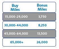 Bonus AA miles April