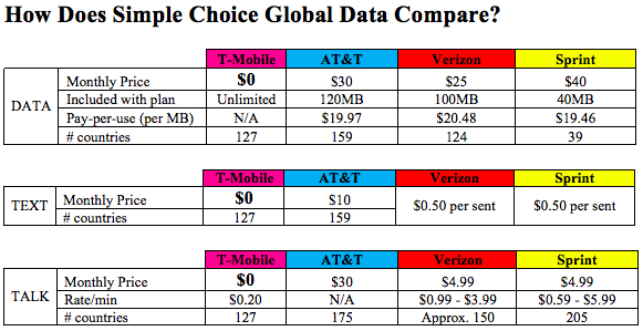 Cellular Carrier international fees comparison