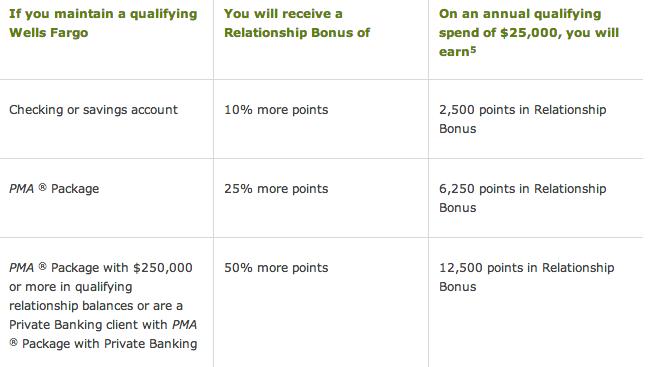 Wells Fargo account bonus