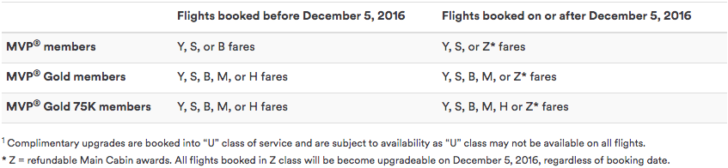 new-eligible-upgrades-on-alaska-airlines
