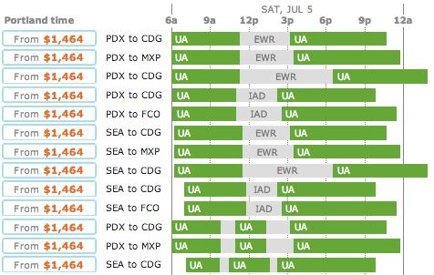 Europe UA summer fares